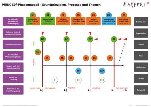 PRINCE2 Phasenmodell   -  Copyright by Maxpert GmbH
