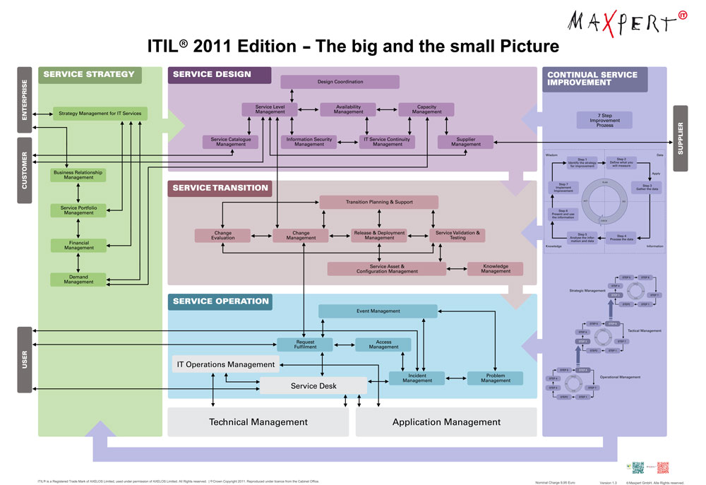 ITIL Foundation Training English