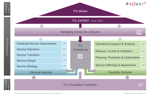 ITIL® - Information Technology Infrastructure Library