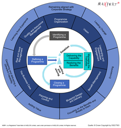 MSP (Managing Successful Programmes) Framework