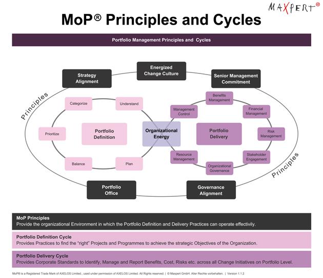 MoP® Trainings & Zertifizierung