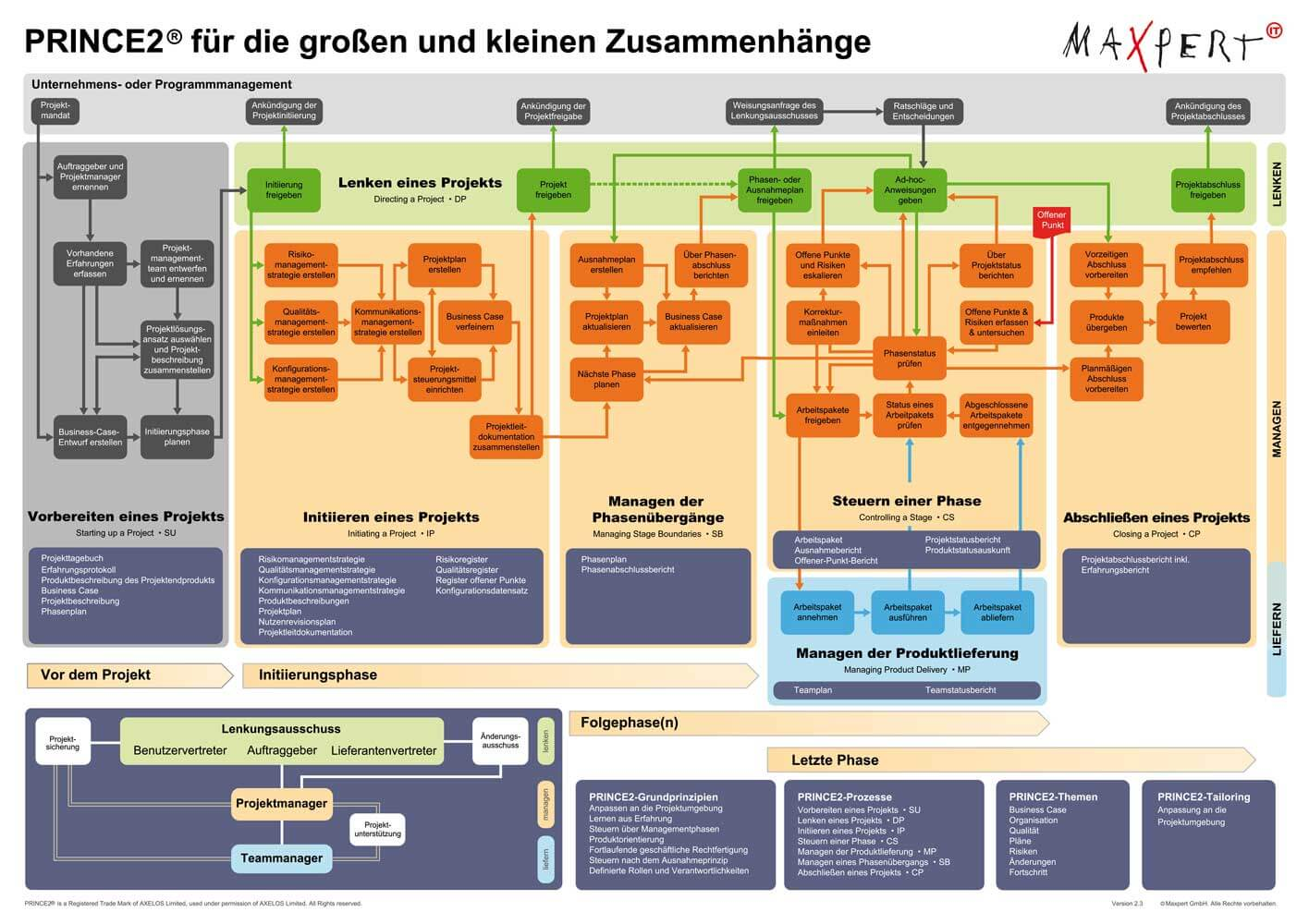 PRINCE2 Prozessmodell