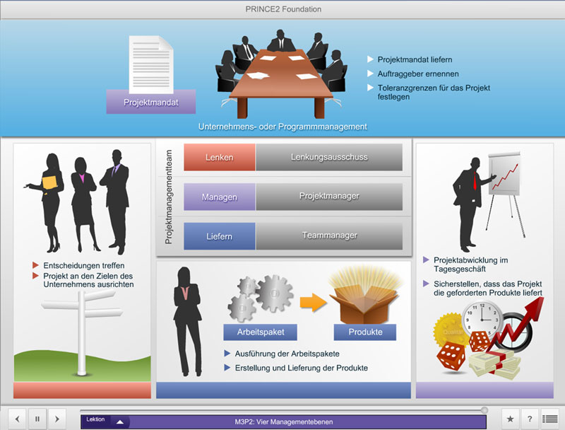 E-Learning Session | PRINCE2 Foundation (Deutsch)