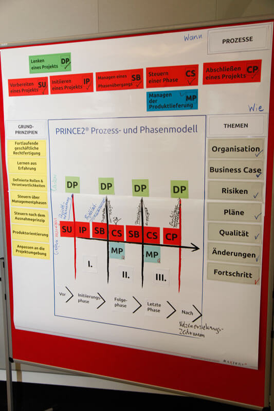 Impressionen PRINCE2 Schulungen Maxpert | PRINCE2 Phasenmodell.
