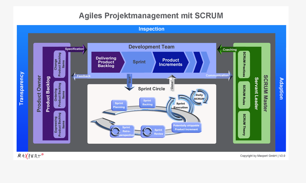 SCRUM für agiles Projektmanagement