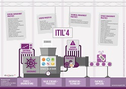 ITIL4 Big Picture